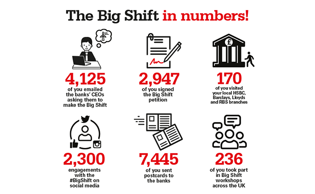 Big Shift : What's happened and what's to come